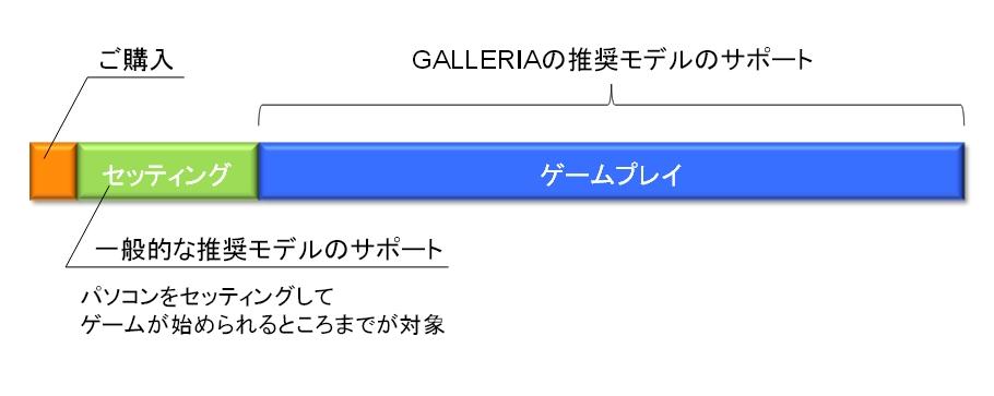 ガリレア GAME MASTER'S マスターズサポート