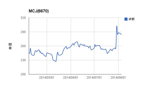MCJ(6670)株価